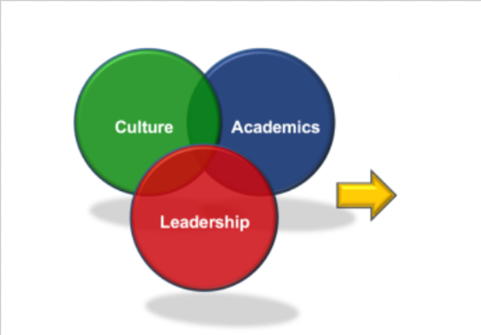 Leader in Me Leadership, Culture and Academics