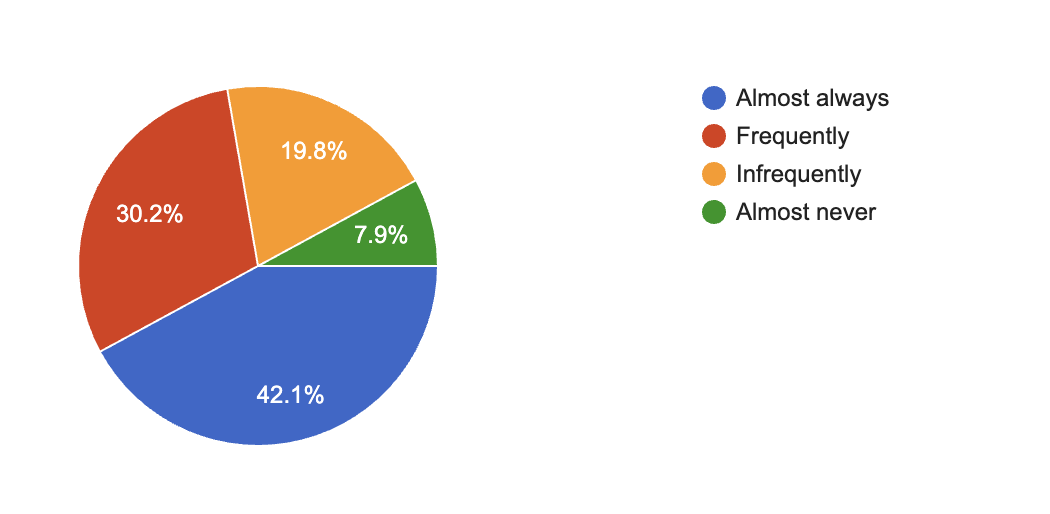 pi chart indicating families' adult availability to assist students with remote learning