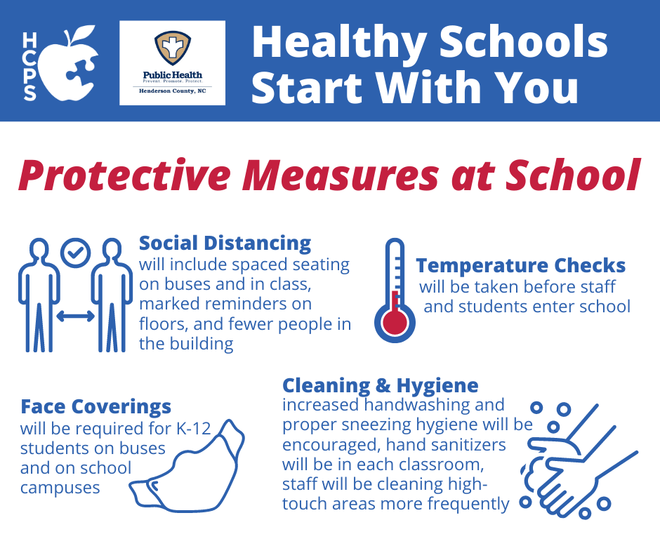 """Graphic showing """"Healthy Schools Start With You: Protective Measures at School."""" Social Distancing will include spaced seating on buses and in class, marked reminders on floors, and fewer people in the building. Temperature checks will be taken before staff and students enter school. Face coverings will be required for K-12 students on buses and on school campuses. Cleaning & Hygiene: increased handwashing and proper sneezing hygiene will be encouraged, hand sanitizers will be in each classroom, staff will be cleaning high-touch areas more frequently."""