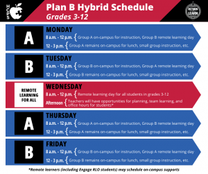 "Graphic showing Plan B Hybrid Schedule for Grades 3-12. Monday and Thursday are ""A Days,"" with Group A on-campus for instruction, Group B remote learning day 8 a.m.-12 p.m. and Group A remains on-campus for lunch, small group instruction, etc. from 12-3 p.m. Tuesday and Friday are ""B Days,"" with Group B on-campus for instruction, Group A remote learning day 8 a.m.-12 p.m. and Group B remains on-campus for lunch, small group instruction, etc. from 12-3 p.m. Wednesday: remote learning for all. 8 a.m.-12 p.m.: remote learning day for all students in grades 3-12. Afternoon: Teachers will have opportunities for planning, team learning and office hours for students. Remote learnings (including Engage RLO students) may schedule on-campus supports"