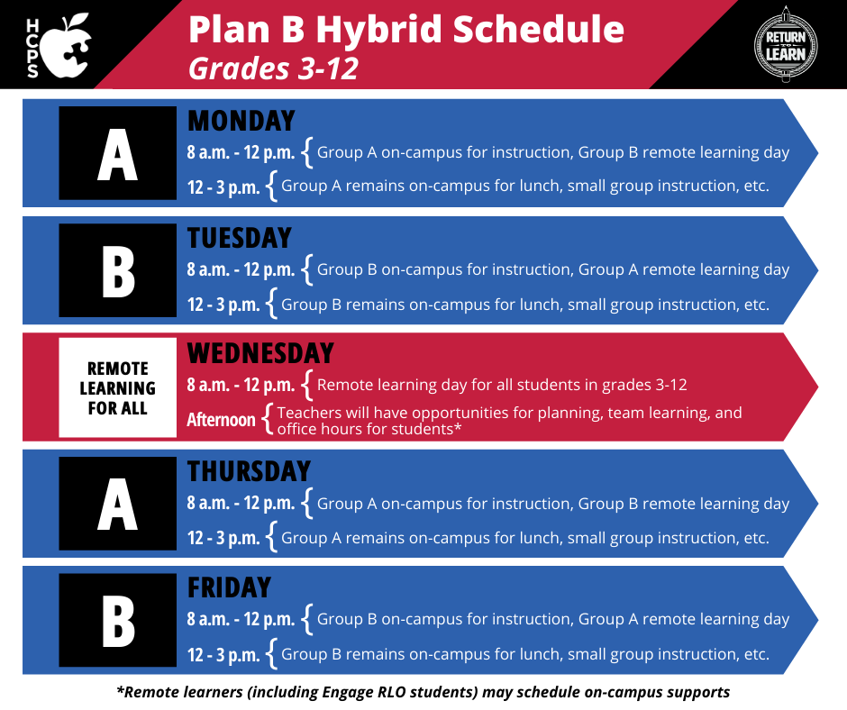 """Graphic showing Plan B Hybrid Schedule for Grades 3-12. Monday and Thursday are """"A Days,"""" with Group A on-campus for instruction, Group B remote learning day 8 a.m.-12 p.m. and Group A remains on-campus for lunch, small group instruction, etc. from 12-3 p.m. Tuesday and Friday are """"B Days,"""" with Group B on-campus for instruction, Group A remote learning day 8 a.m.-12 p.m. and Group B remains on-campus for lunch, small group instruction, etc. from 12-3 p.m. Wednesday: remote learning for all. 8 a.m.-12 p.m.: remote learning day for all students in grades 3-12. Afternoon: Teachers will have opportunities for planning, team learning and office hours for students. Remote learnings (including Engage RLO students) may schedule on-campus supports"""
