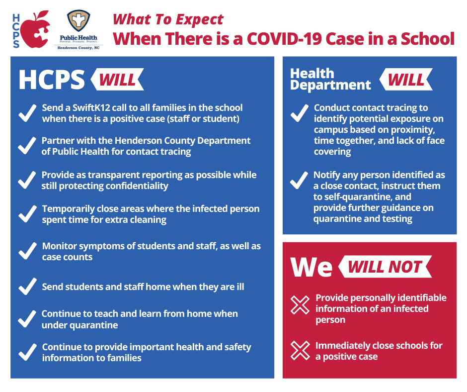 Graphic detailing what to expect when there is a COVID-19 case in a school. What HCPS and the Health Department will and will not do, by bullet point