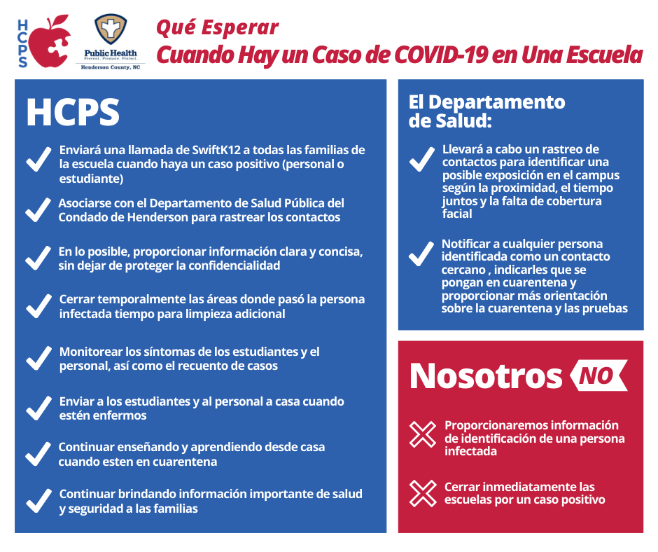 Graphic detailing what to expect when there is a COVID-19 case in a school. What HCPS and the Health Department will and will not do, by bullet point in Spanish
